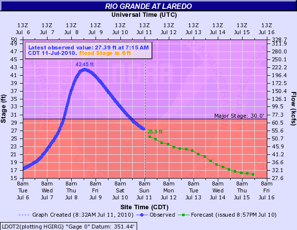 Hydrograph for the Rio Grande at Laredo