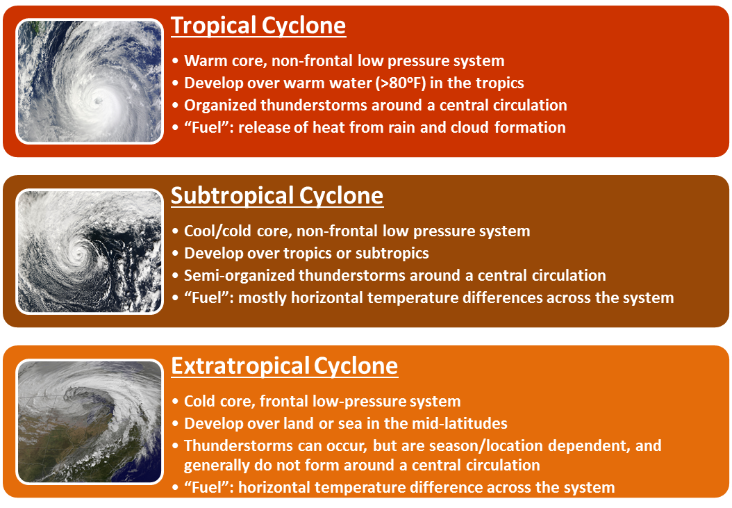 Tropical Cyclone Types