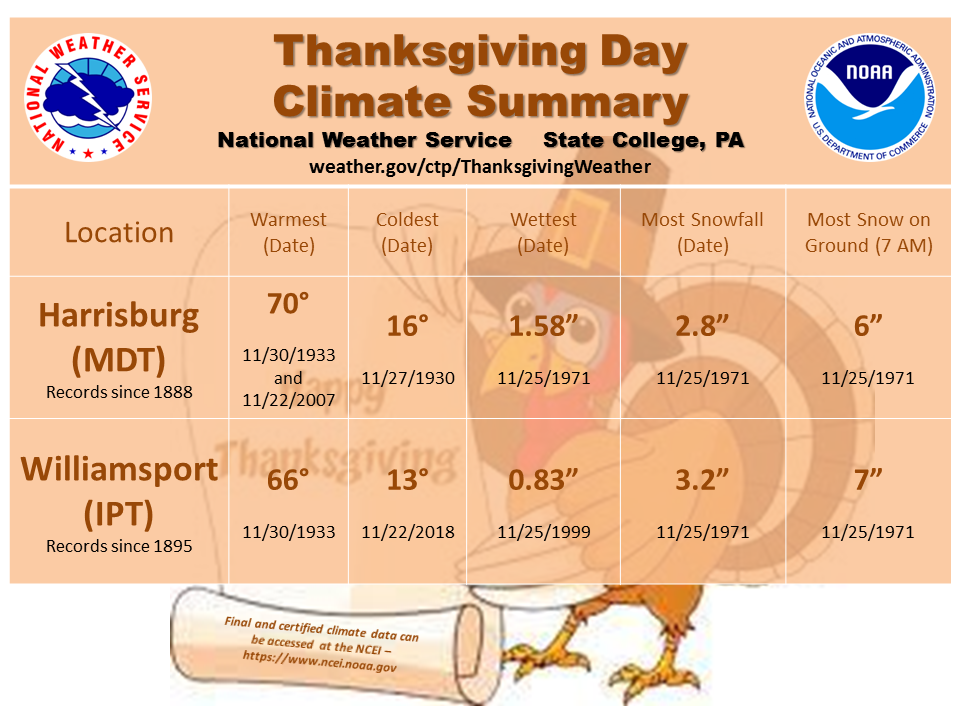 ec78460284 Thanksgiving Day Weather Conditions in Harrisburg and Williamsport