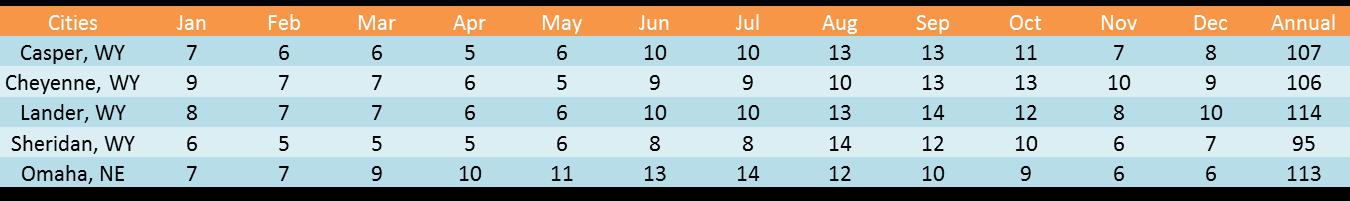 Wyo Cloud Stats
