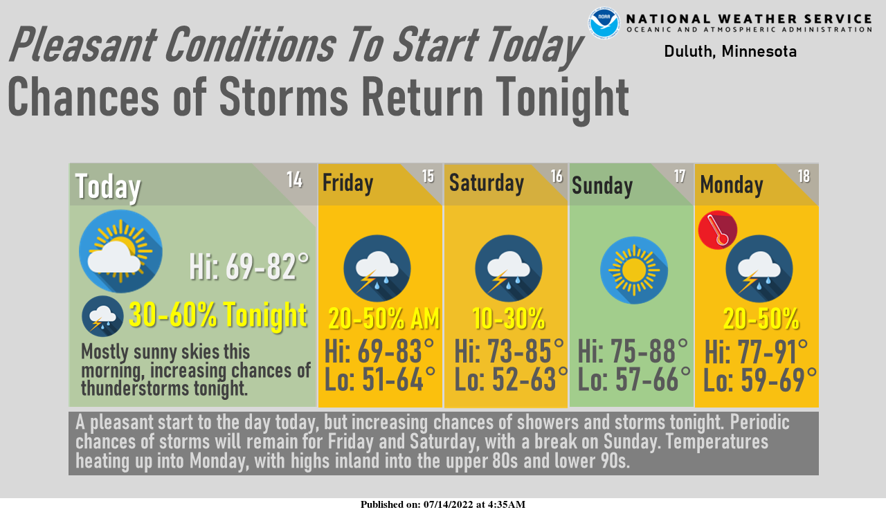 NWS Weather Story