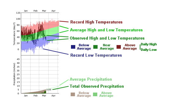 Climate Graph Legend