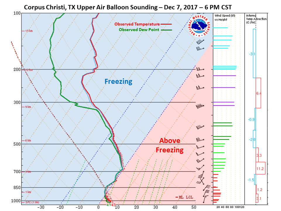 Corpus Christi Sounding at 6pm CST on Dec 7th