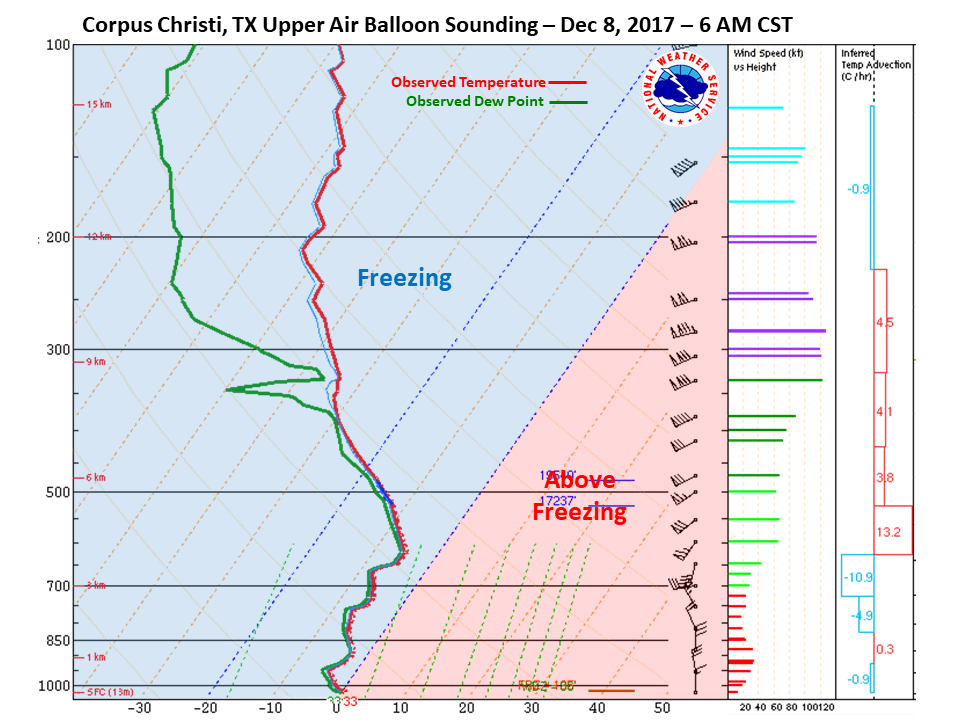 Corpus Christi Sounding at 6am CST on Dec 8th