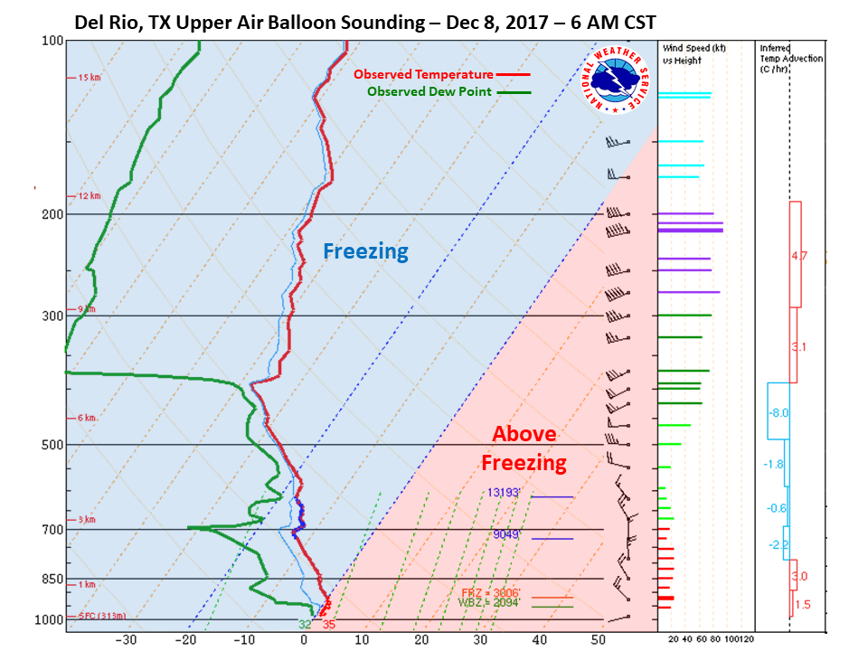 Del Rio Sounding at 6am CST on Dec 8th