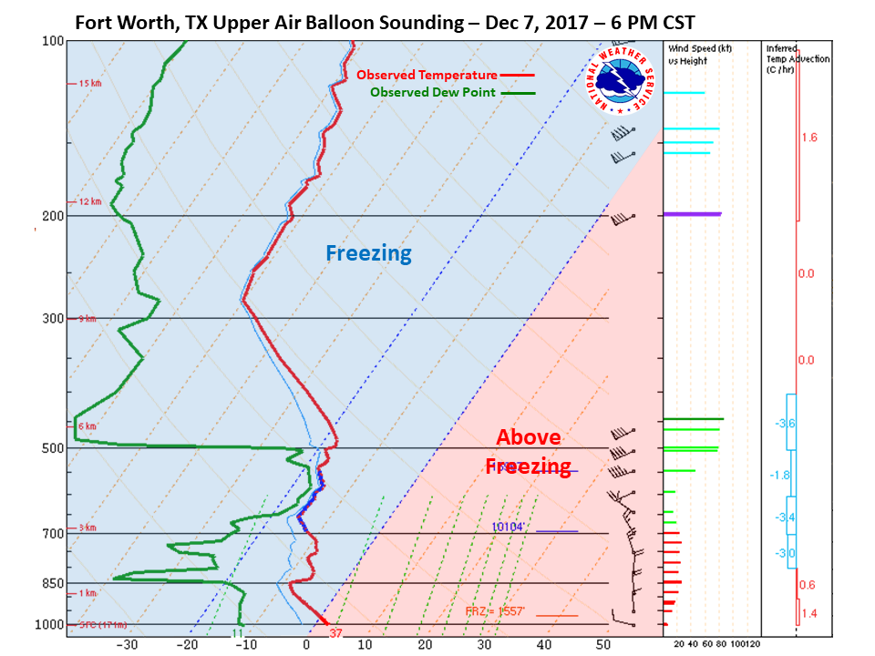 Fort Worth Sounding at 6pm CST on Dec 7th