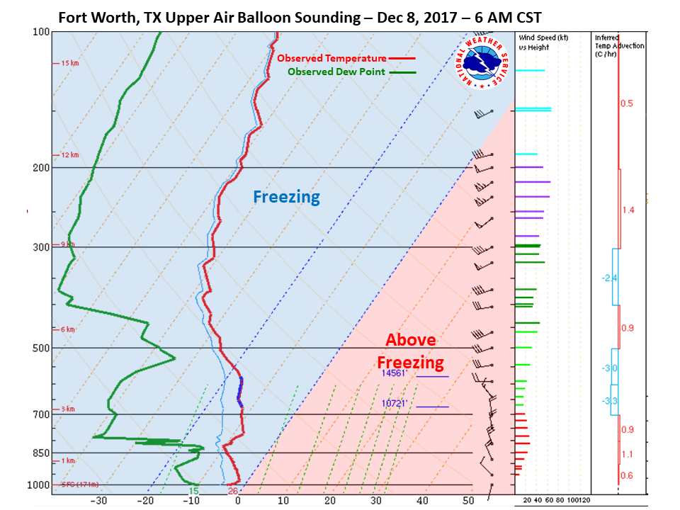 Fort Worth Sounding at 6am CST on Dec 8th