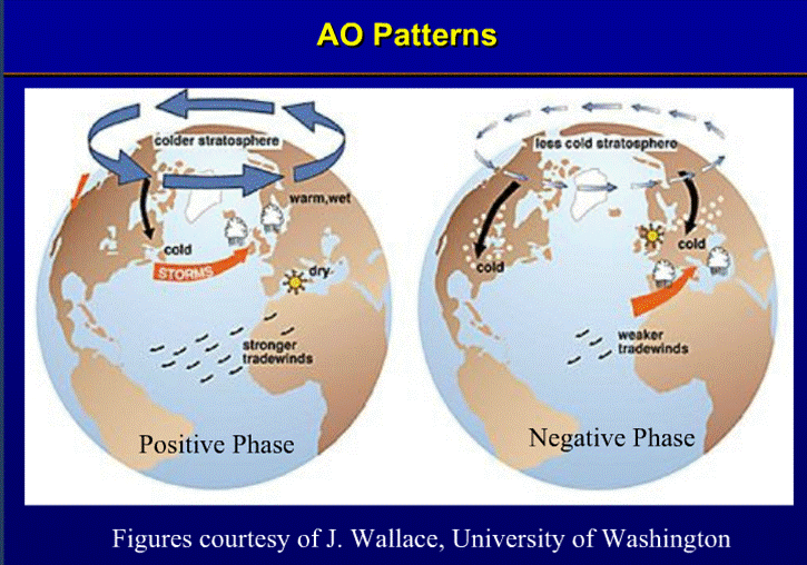 AO Patterns