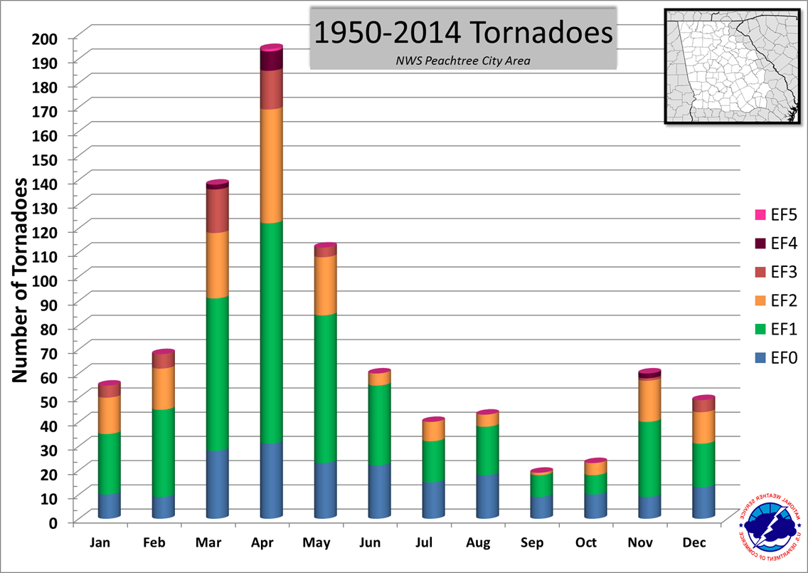 Number of Tornadoes by Month 1950-2014