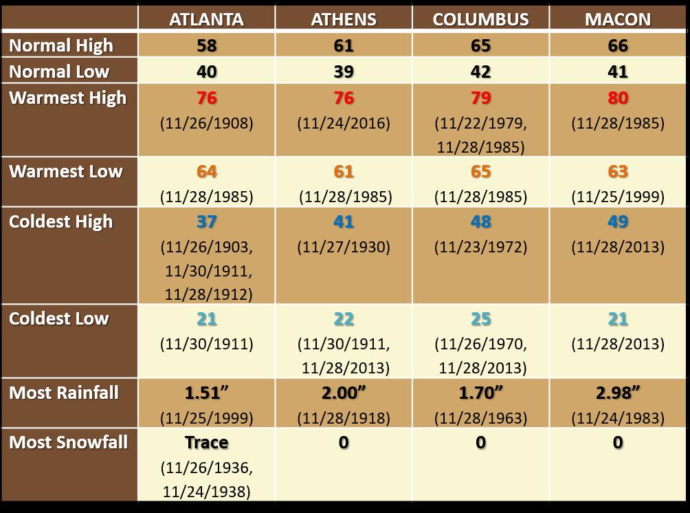 Thanksgiving Climatology