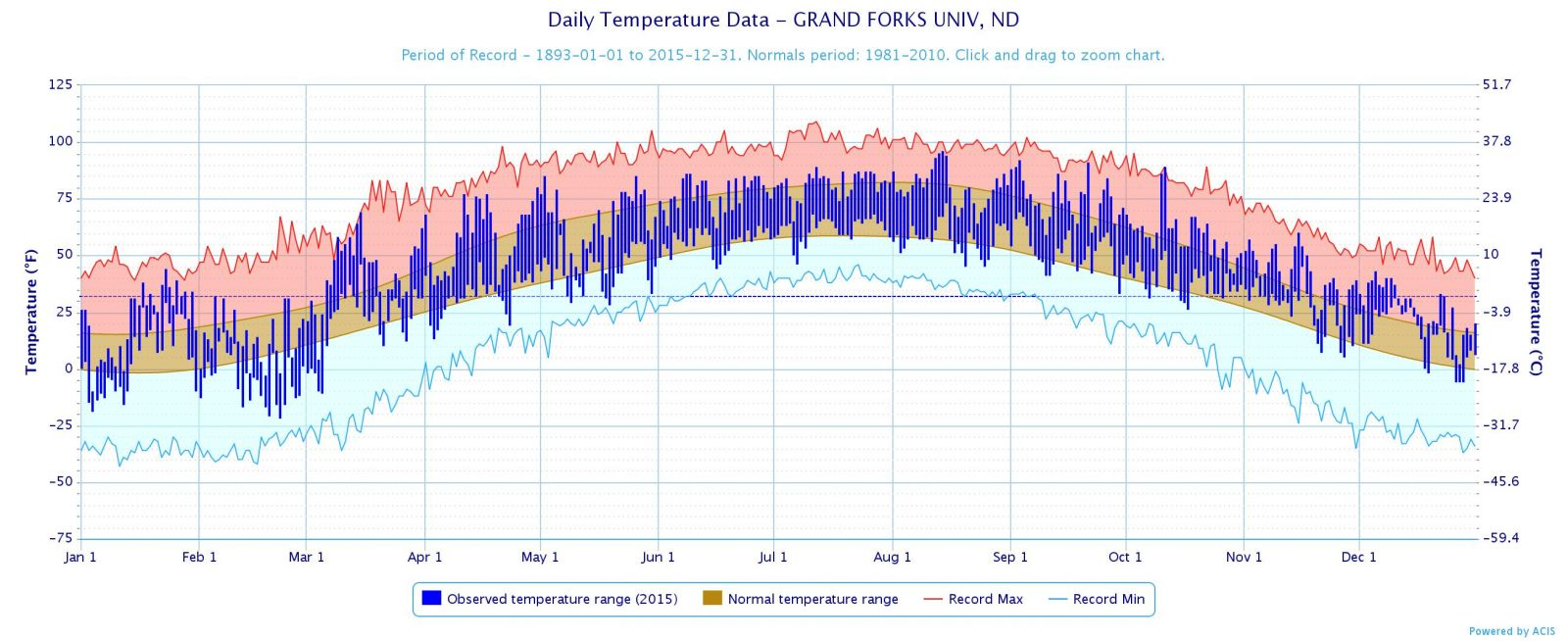 2015 Monthly Departure From Normal Temperature At Fargo And Grand Forks