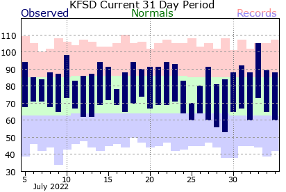 Sioux Falls Climate Graph for past 31 days.  Click for additional data.