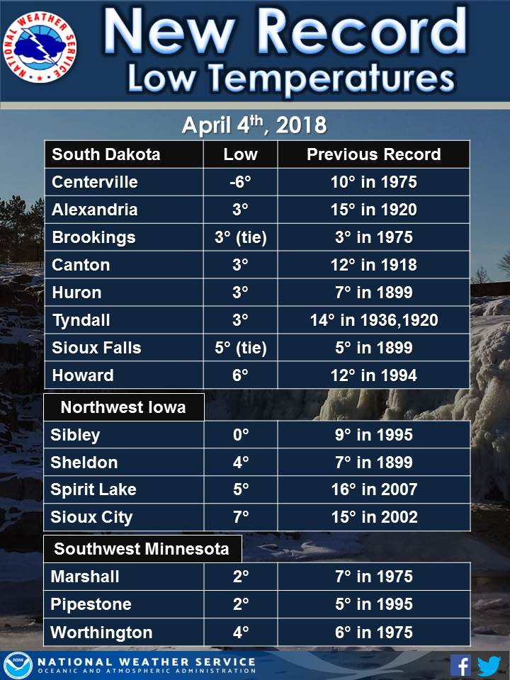 Table of Record Lows set on the morning of April 4, 2018, including 6 below zero near Centerville, SD.