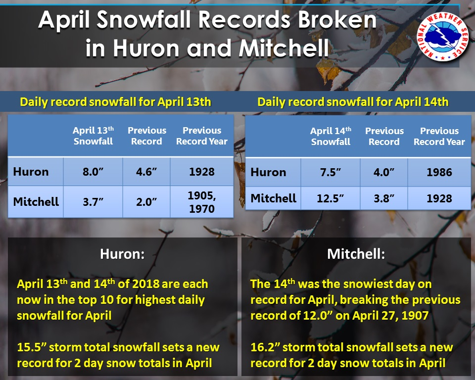 Record Setting Snow in Huron and Mitchell, SD