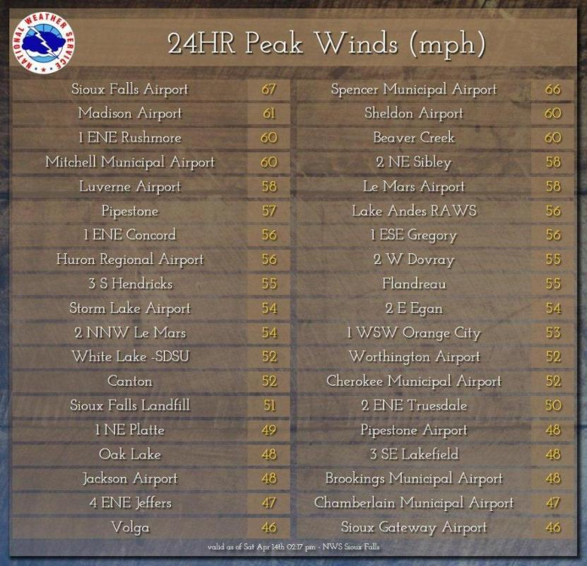 Image with a text listing of the highest wind gusts recorded during the blizzard.