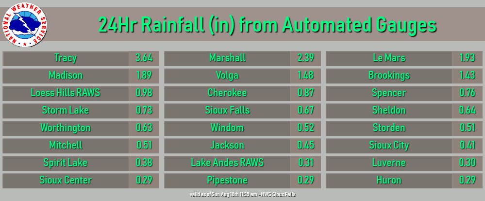 List of Rainfall Reports from Automated Gauges