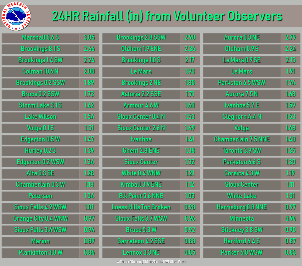 List of Rainfall Reports from Volunteer Observers
