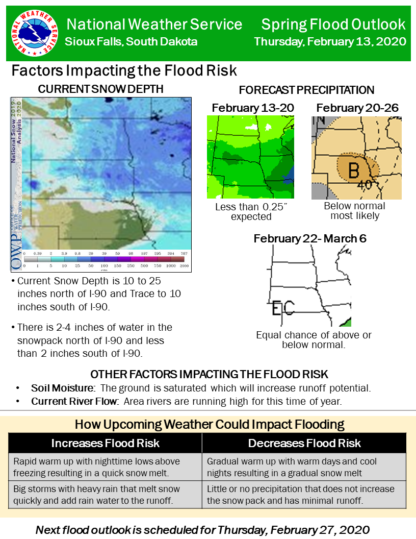 Spring Flood Outlook February 2020