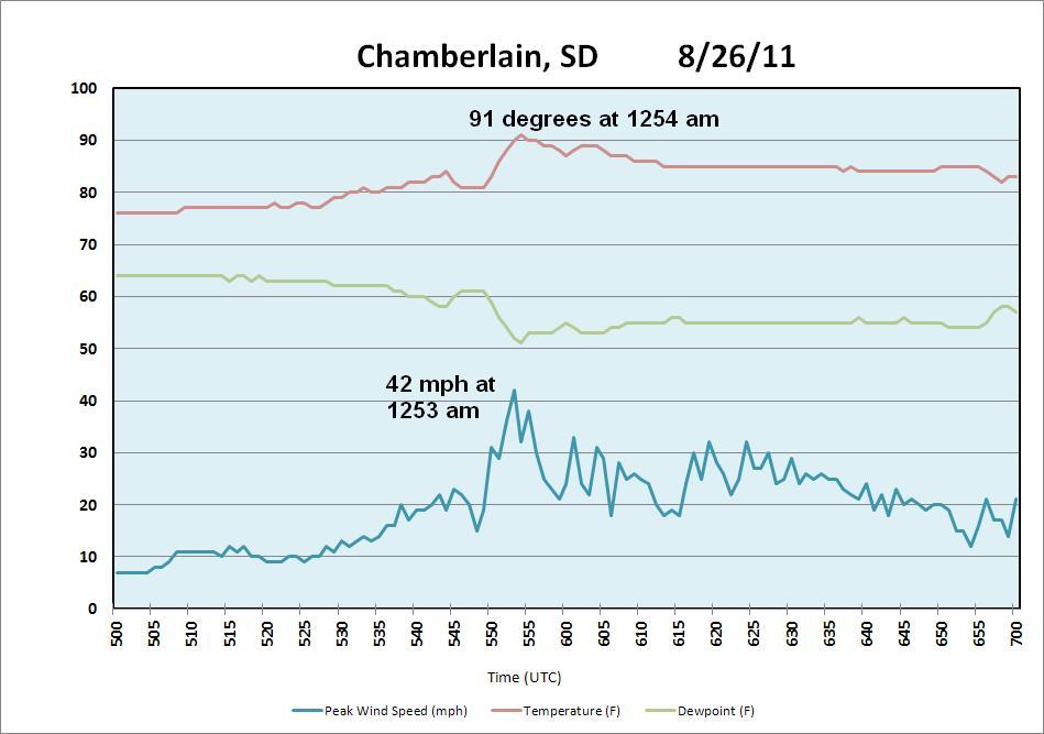 Trace of automated surface observation data at Chamberlain