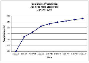 Rainfall Accumulation measured at Sioux Falls - Joe Foss Field in the early morning on June 16 2004