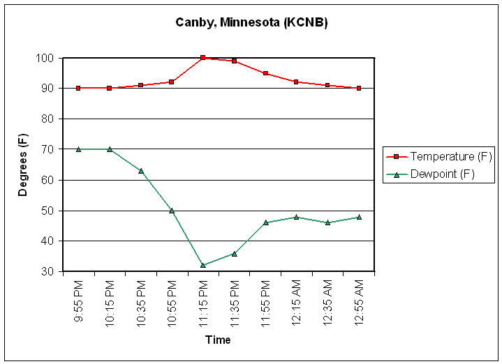 Graph of temperature and dew point for Canby, Minnesota