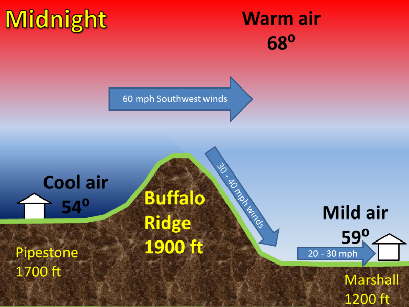 updated  why are there strong winds at night near the