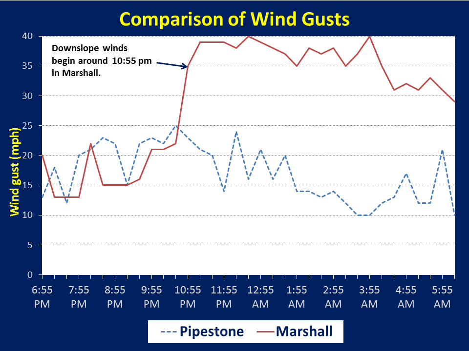 UPDATED: Why are there strong winds at night near the ... on wind conditions forecast, wind power maps of the united states, wind isobar map, wind patterns of the atlantic, us wind map, wind map of the world, google wind map, trade wind map, wind forecast map, wind patterns map, wind distribution map, wind speed, wind degree map, colorado wind map, precipitation map, humidity map, canada wind map, weather direction map, global winds map, jet stream map,
