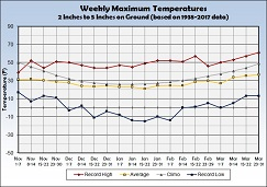Graph of Weekly Average Maximum Temperature with 2 to 5 inches of Snow on the Ground - Click to Enlarge