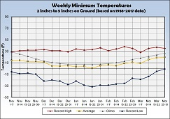 Graph of Weekly Average Minimum Temperature with 2 to 5 inches of Snow on the Ground - Click to Enlarge
