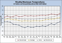 Graph of Weekly Average Maximum Temperature with 6 inches or more Snow on the Ground - Click to Enlarge