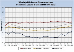 Graph of Weekly Average Minimum Temperature with 6 inches or more Snow on the Ground - Click to Enlarge