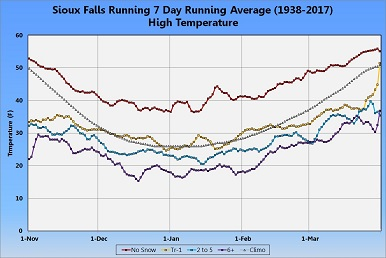 Graph of 7-day Daily Rolling Average Maximum Temperature - Click to Enlarge