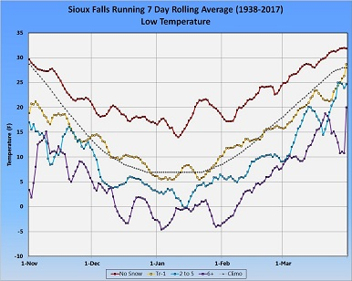 Graph of 7-day Daily Rolling Average Minimum Temperature - Click to Enlarge