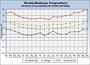 Graph of weekly average maximum temperatures with no snow on ground