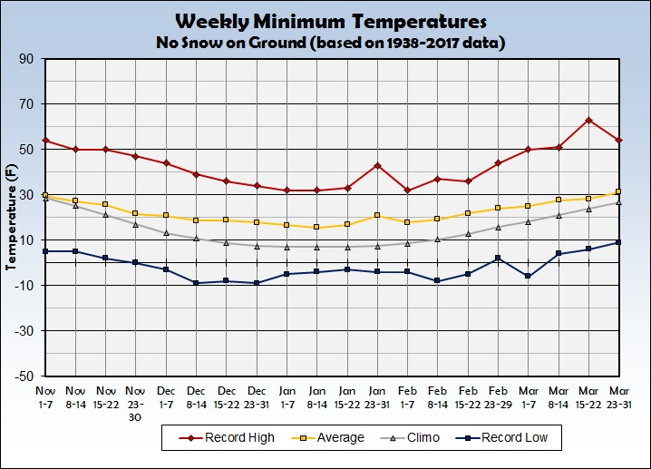 Sioux Falls Winter Temperature Climatology