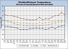Graph of Weekly Average Minimum Temperature with No Snow on the Ground - Click to Enlarge