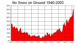 Graph showing the Percent Chance of No Snow on the Ground - Click to Enlarge