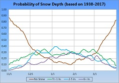 Graph showing the probability of a given Snow Depth by date - Click to Enlarge