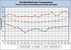 Graph of Weekly Average Maximum Temperature with a Trace to 1 inch of Snow on the Ground - Click to Enlarge