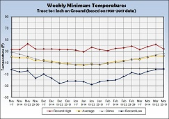 Graph of Weekly Average Minimum Temperature with a Trace to 1 inch of Snow on the Ground - Click to Enlarge