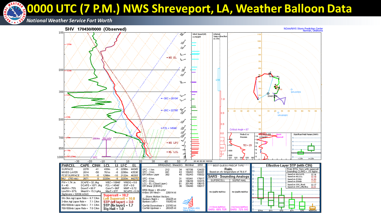 0000 UTC (7 P.M.) Special Weather Balloon release from NWS Shreveport