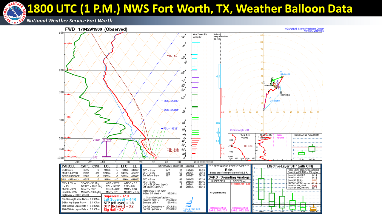 1800 UTC (1 P.M.) Special Weather Balloon release from NWS Fort Worth