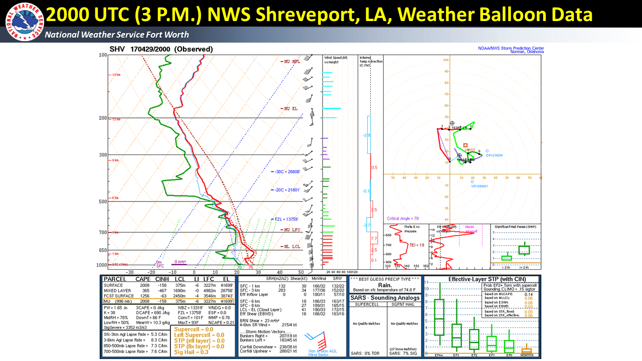 2000 UTC (3 P.M.) Special Weather Balloon release from NWS Shreveport