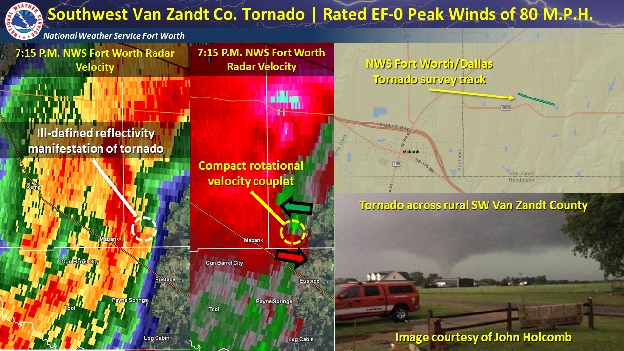 Southwest Van Zandt Co. Tornado. Rated EF-0 Peak winds of 80 mph.