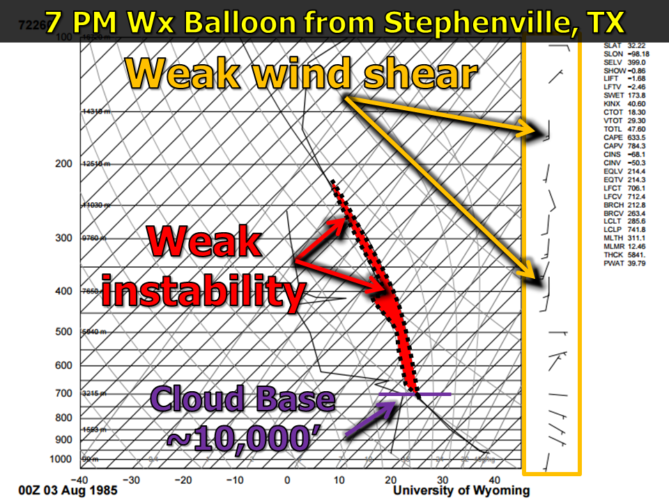 Weather data from the atmosphere at 7pm from Stephenville, Tx.