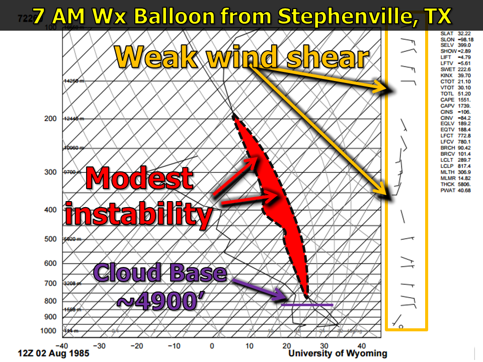 Weather data from the atmosphere at 7 am from Stephenville, Tx.