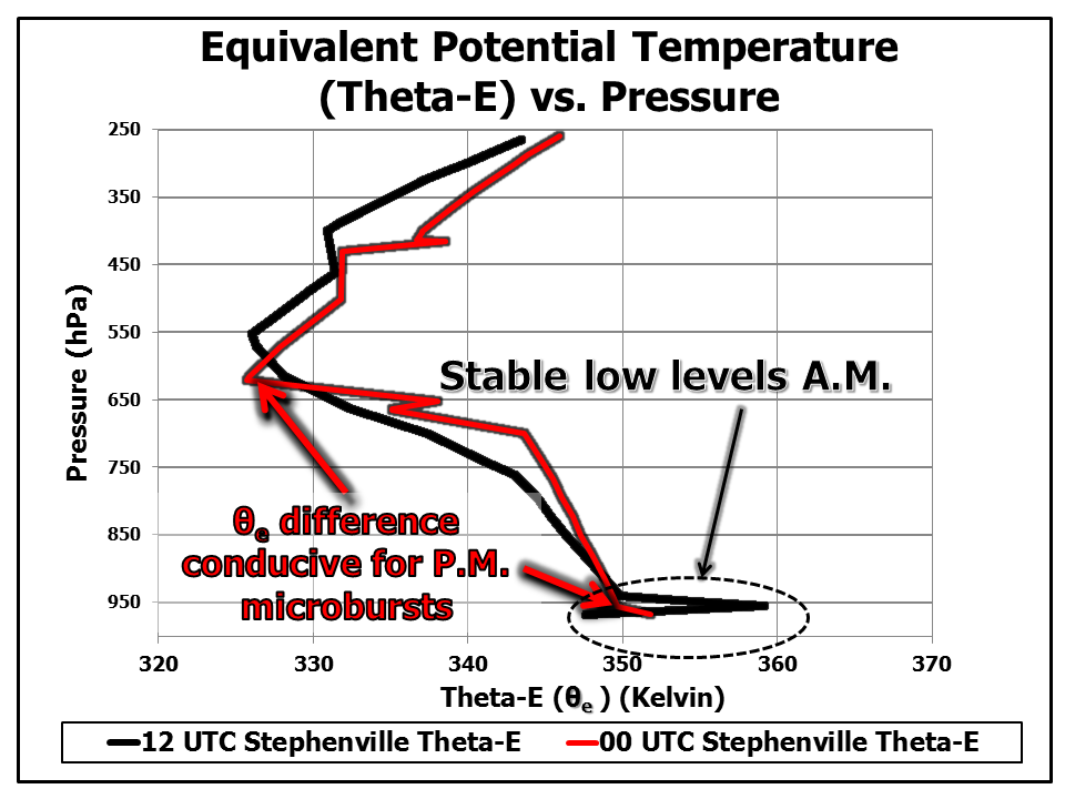 Equivalent Potential Temperature vs. Pressure at Stephenville, Tx for 7 am and 7 pm.