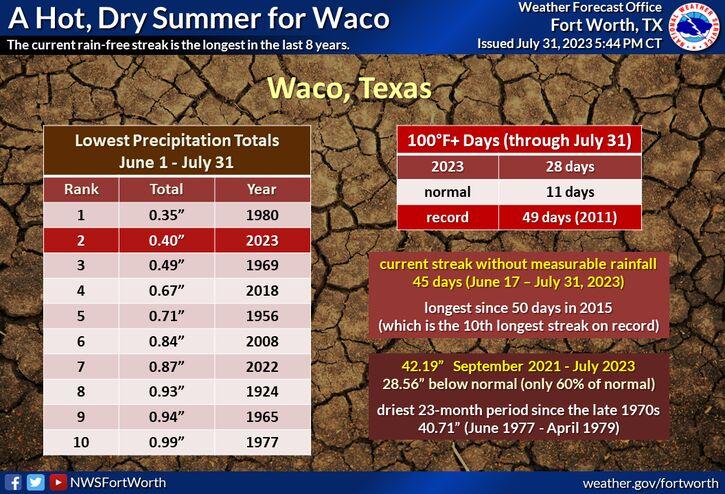 Fort Worth/Dallas, TX