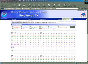 Image of a digital tabular forecast for Ft. Worth, Texas