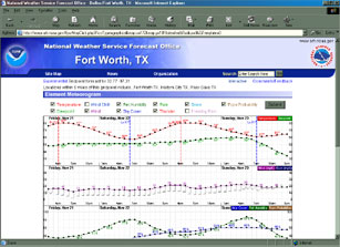 Image of a forecast meteorogram for the Ft. Worth, Texas area.